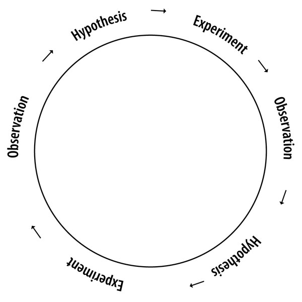 Figure 2. The circle of understanding. Too often gemology only includes the Observation and Hypothesis steps. Experimentation needs to become an equal part of gemology. Illustration: Richard W. Hughes