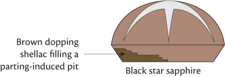 Figure 1. In black star sapphires from Thailand, one often encounters large pits on the back of the stone filled with brown dopping shellac. Illustration: Richard Hughes