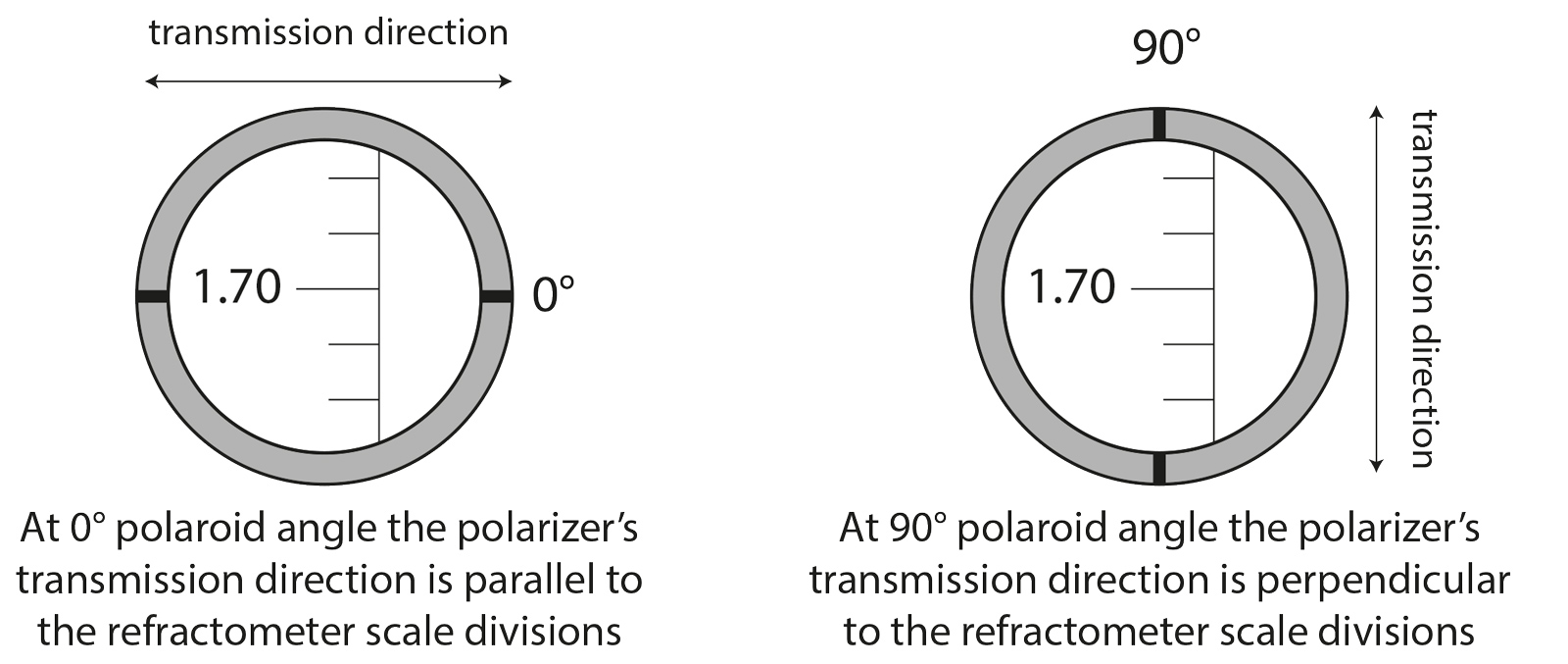 Figure 3. Use of the refractometer polaroid angle can help to determine both optic character and sign from any single facet on any stone. The 0° angle is when the transmission direction of the refractometer eyepiece polarizer is parallel to the scale divisions of the refractometer. One can easily determine the transmission direction of the eyepiece polarizer by rotating it in front of an LCD computer monitor and noting the direction of strongest light transmission. The edge of the filter than then be marked, as shown above. Illustration © Richard W. Hughes. Click on the figure for a larger example.