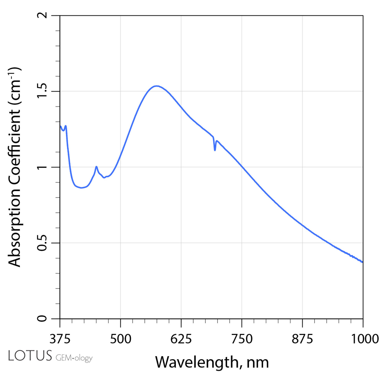 A: The UV-Vis-NIR spectrum of sample 7 before heat treatment. Note that the most prominent feature is the absorbance between 500 and 600 nm, as well as a small Fe-related peak around 450 nm.