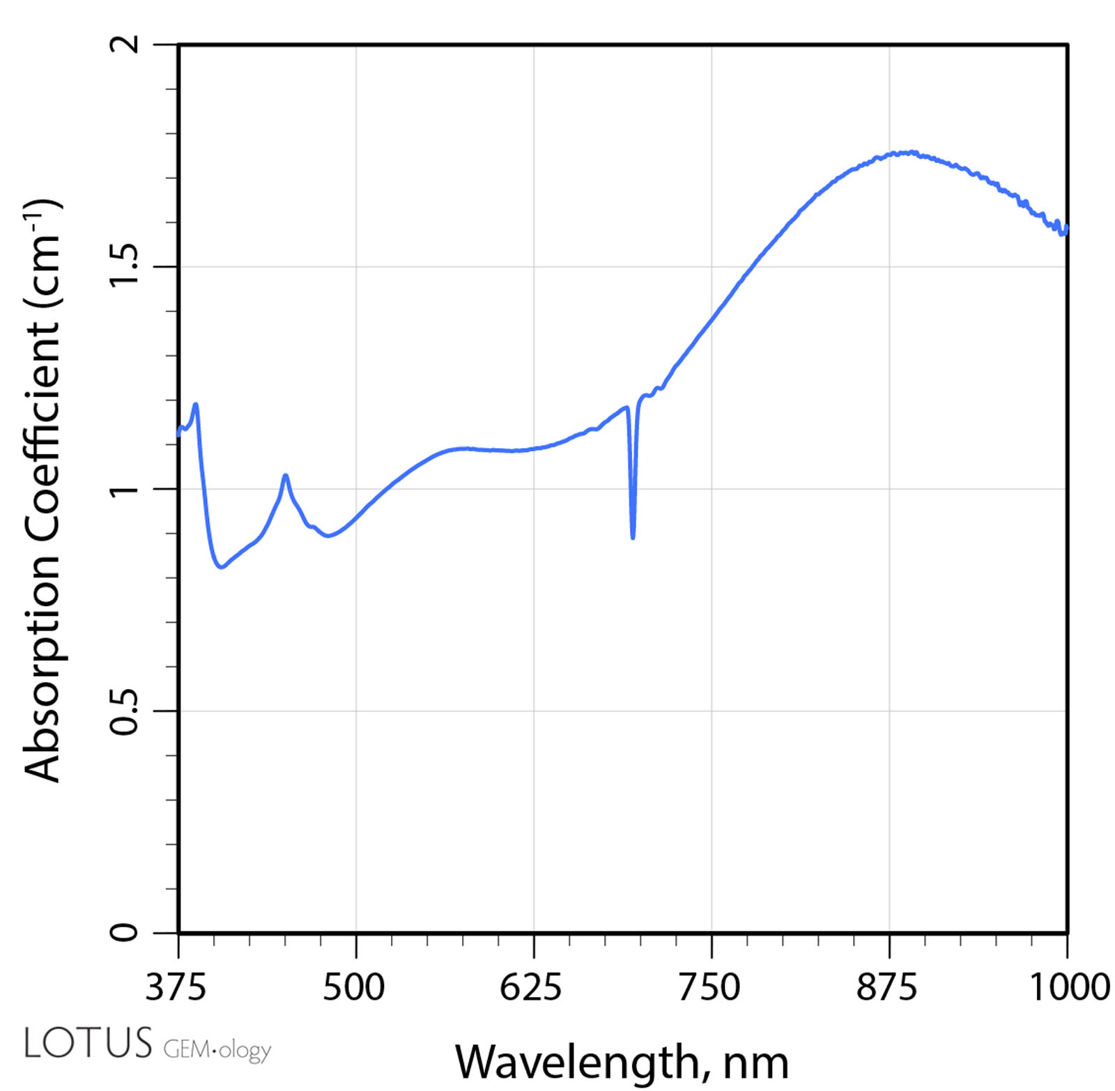 B: The UV-Vis-NIR spectrum of sample 7 after heating to 900°C. Note the development of a large peak at ~880 nm.