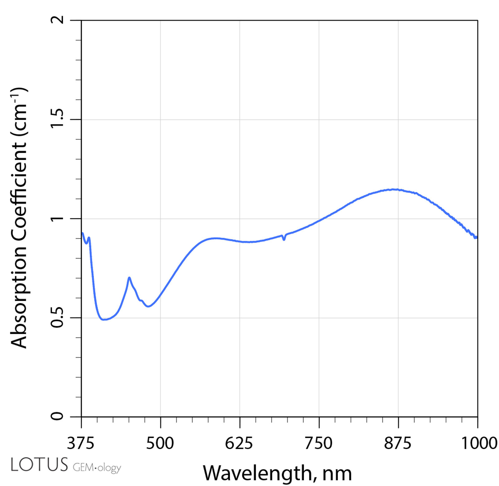 UV-Vis-NIR spectrum of a Madagascar sapphire before heating Figure 13. Sample 3 was the only one to display absorption from 500 to 600 nm as well as around 880 nm before heat treatment.