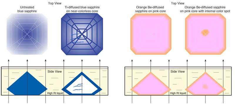 Beryllium Diffusion In Sapphire The Skin Game Lotus