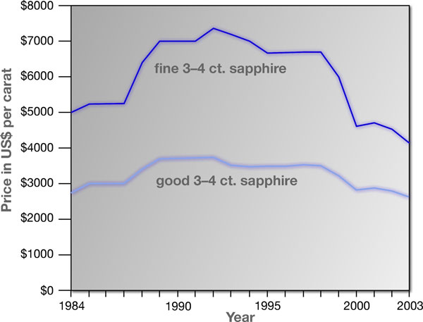 Graph tracking the price of 3–4 ct. sapphires over the past 20 years. The Good category corresponds to levels 5 and 6 in the GemGuide, while Fine represents levels 7 and 8. Price data courtesy of Stuart Robertson of the GemGuide; graphic courtesy of Richard W. Hughes.