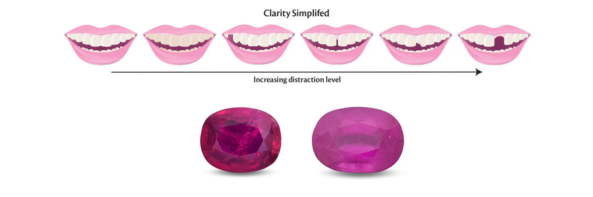Clarity can be summarized in a single word: distraction. The degree of distraction can be seen by comparing the smiles above, where it increases as you move to the right. But real life is rarely so simple. With the two rubies above, each has different types of clarity problems. Choosing between them then becomes a personal preference.