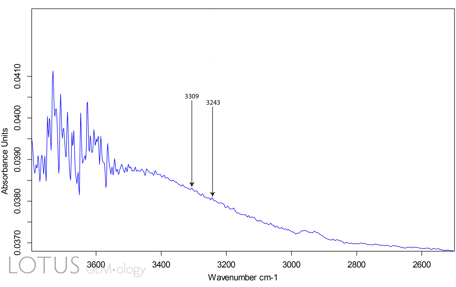 Figure 2. Infrared spectrum of a Madagascar pink sapphire using the Pike 4x beam condenser collection attachment. This sends a narrow beam through the gem. Using this technique, the 3309 cm-1 was at the noise floor, while the 3232 cm-1 peak was not visible at all.