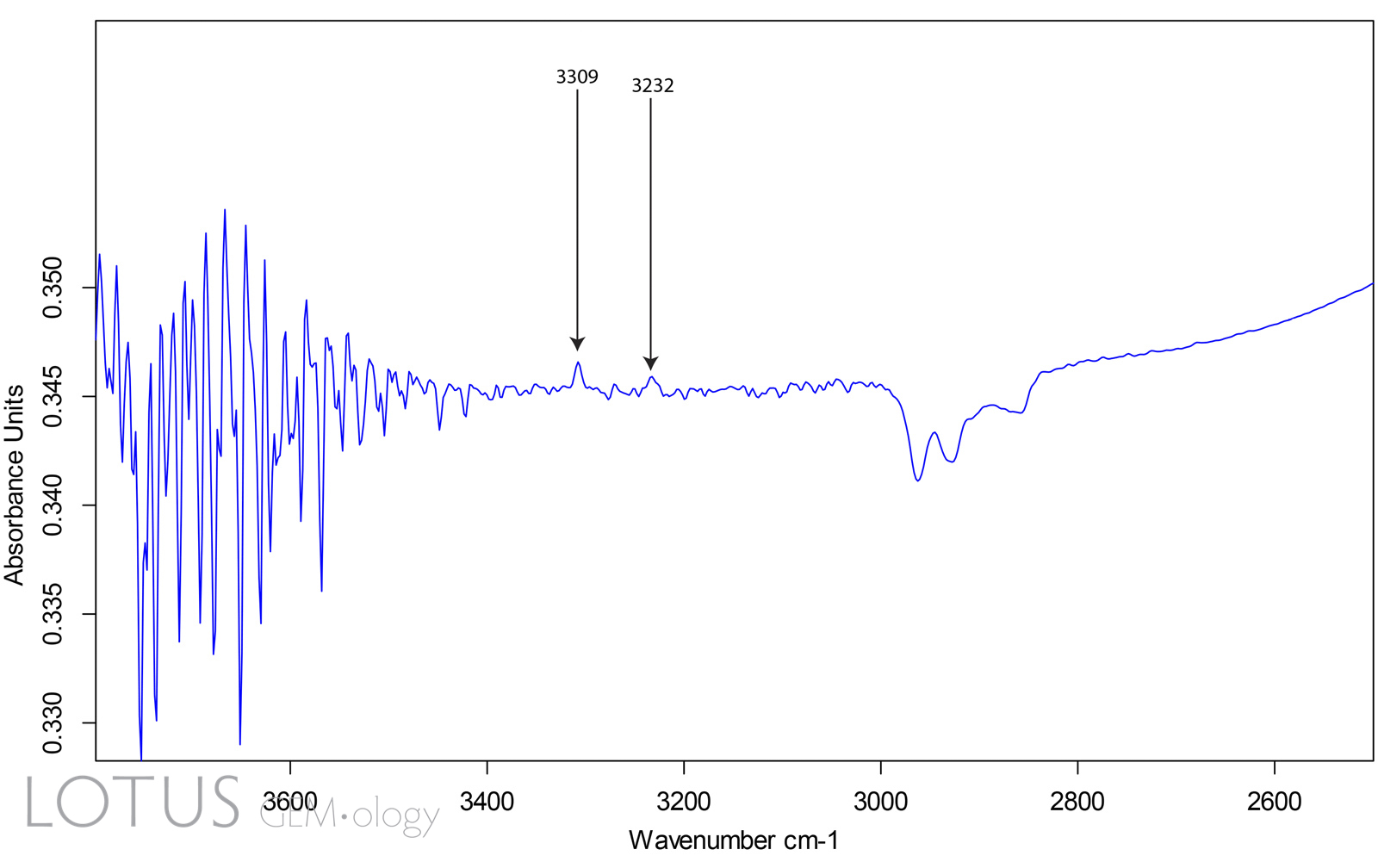 Figure 3. Infrared spectrum of the same Madagascar pink sapphire using the DRIFTS (diffuse reflectance) attachment. This bounces the beam through the gem from a variety of directions. Using this technique, the 3309 cm-1 rises well above the noise floor. In addition, the peak at 3232 cm-1 rises above the noise floor, proving that the gem was subjected to artificial heat treatment.