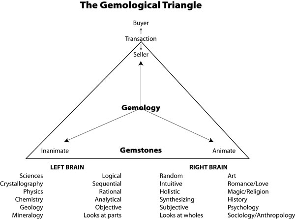 Figure 4. The gemological triangle. At the base are the attributes of a gem, split between left- and right-brain features. At its apex is the transaction between buyer and seller. Without this transaction, gemology would not exist.