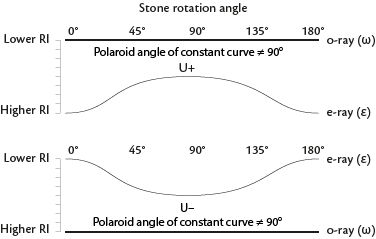 One constant and one variable curve that do not meet or cross