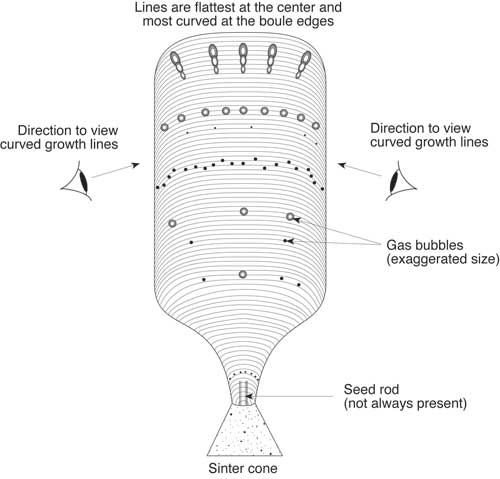 Figure 2. Distribution of curved growth lines and gas bubbles in Verneuil synthetic corundum. Curved growth lines are best viewed by looking at an angle slightly oblique to the boule's length. Gas bubbles usually occur in layers that follow the curved growth lines. When the bubbles are elongated, the elongation is usually at right angles to the direction of the curved growth lines, with the head of the bubble facing the top of the boule. This is because bubbles are formed by boiling of the molten top surface of the boule as it grows. Illustration © Richard W. Hughes