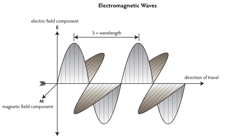 Figure A. Electromagnetic waves Electromagnetic waves consist of two mutually perpendicular portions, an electric vector and a magnetic vector. The electric vector interacts with, and is altered by, electrons. This produces effects such as refraction and pleochroism. Illustration: Richard W. Hughes