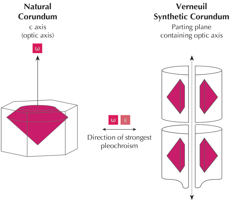 Lotus Gemology Bangkok: Orientation differences between natural and Verneuil synthetic corundum result in differences in pleochroism. Natural ruby and sapphire tends to be cut with the table facet perpendicular to the c axis. The result is no pleochroism visible through the table with the dichroscope. The opposite is true for Verneuil synthetic corundum.