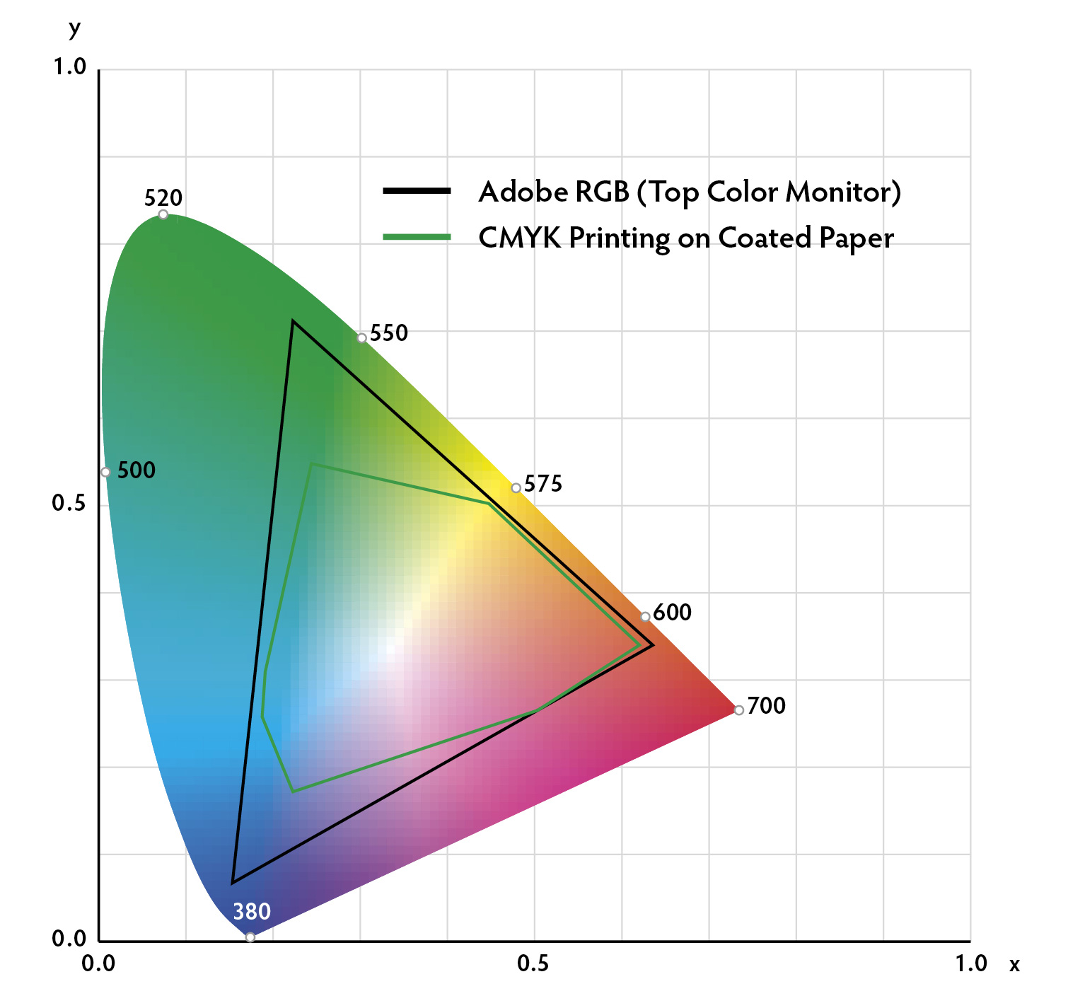 "The CIE (International Commission on Illumination, a.k.a. Commission International de l'Éclairage) chromaticity diagram is used to specify the exact position of all colors visible to the human eye. Note that a computer monitor (represented by Adobe RGB) can display only the colors inside the black line. The colors that can be printed using the standard CMYK printing process is even further restricted to those colors inside the green line. Many rubies and sapphires feature colors outside of both of these ""gamuts."" Thus judgment must be made by personal examination, rather than via printed photos or digital images."