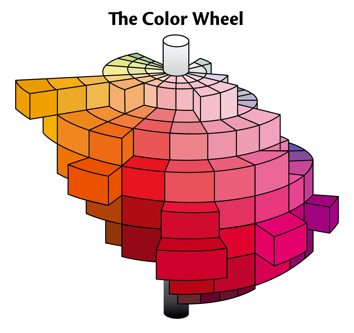 The three dimensions of color. Hues lie around a circle in the horizontal plane. Saturation lies in the horizonal plane, from zero in the center, to maximum at the outside edge. Tone varies in the vertical plane, from the lightest at the top to the darkest at the bottom.