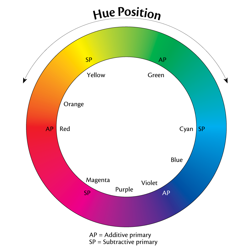 Hue position is illustrated by the color wheel, representing a vertical slice through the color solid (the center is not shown). Mixing equal amounts of the three additive primaries (red-orange, violet, green) produces white, while equal mixtures of subtractive primaries (cyan, magenta, yellow) results in black.