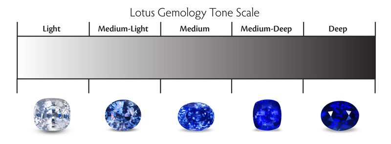 The Lotus Gemology Tone Scale. Note that, unlike saturation, tone is judged by the overall lightness/darkness of the stone.