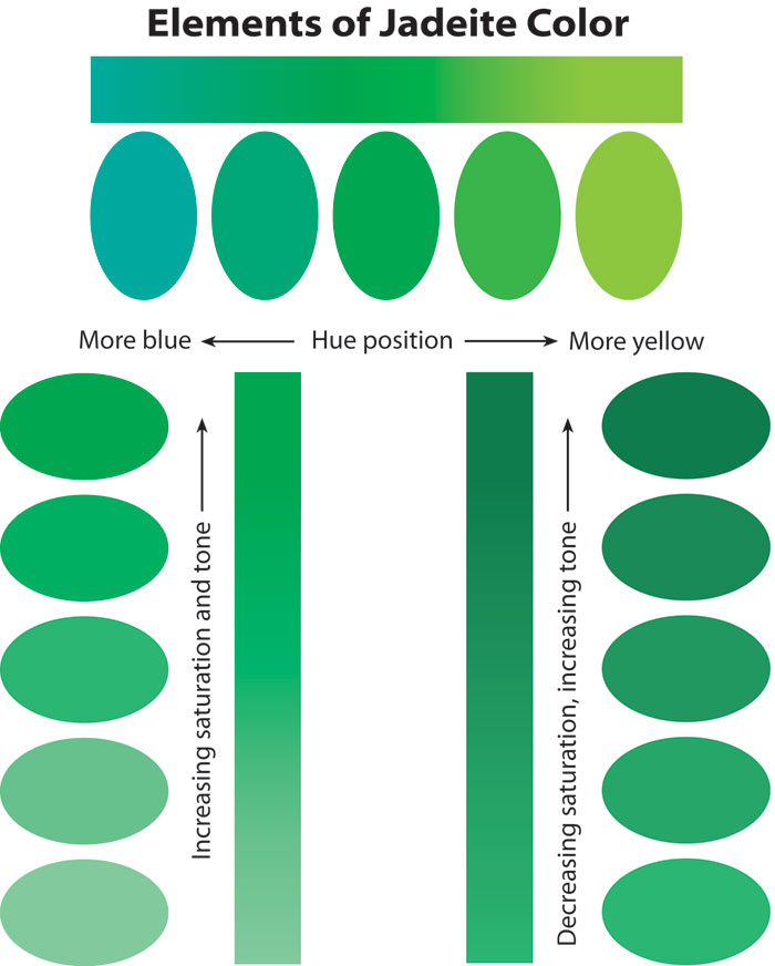 Figure 3. Jadeite Colors  The three basic elements of any color are hue position (top), saturation and tone (bottom). Note that saturation and tone are interrelated. As saturation increases, so does tone (lower left). However, there reaches a point where increasing absorption of light (increasing tone) results in a decrease in saturation (lower right). Illustration © Richard W. Hughes